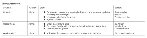 תוכנית מלאה ומפורטת להכשרת מנהלים חדשים
