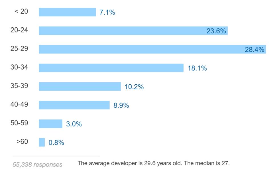 מה אנשי פיתוח רוצים?